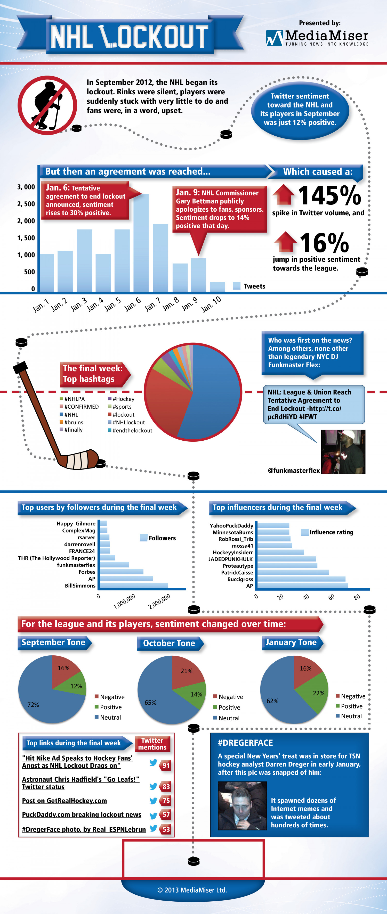 The NHL Lockout Infographic
