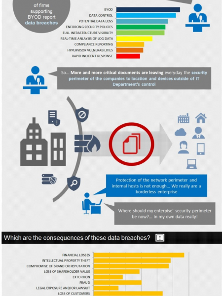 The nightmare of securing your unstructured data in the era of the borderless enterprise Infographic