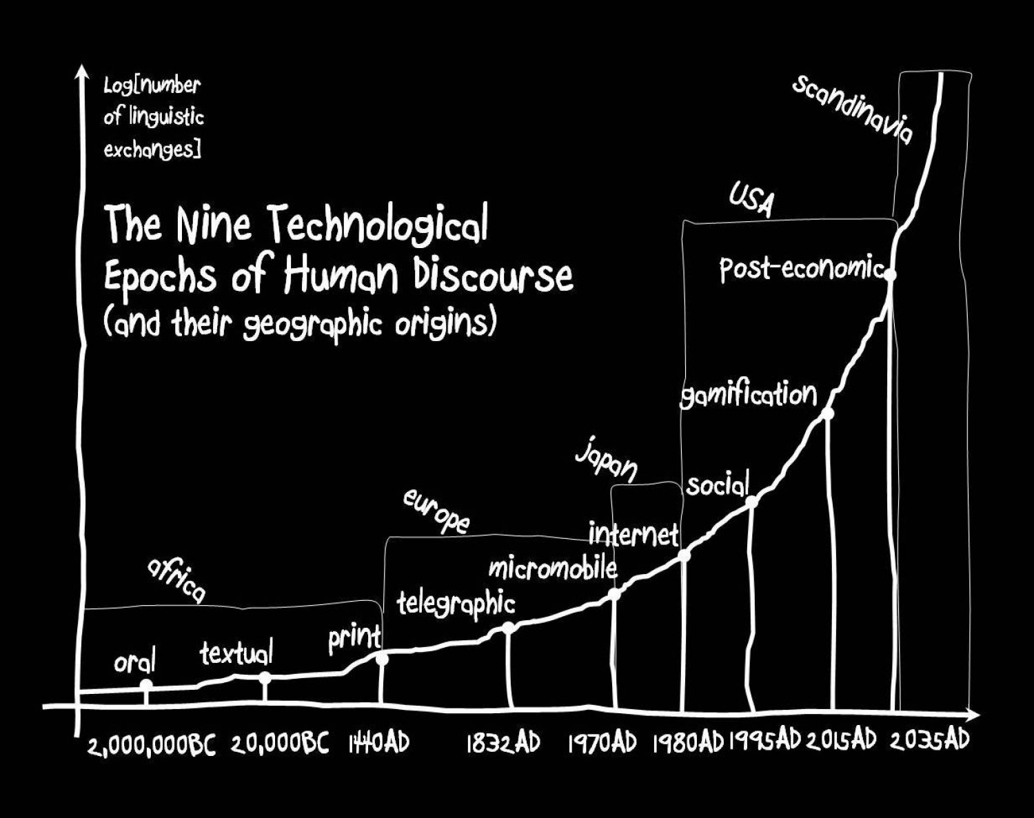 The Nine Technological Epochs of Human Discourse Infographic