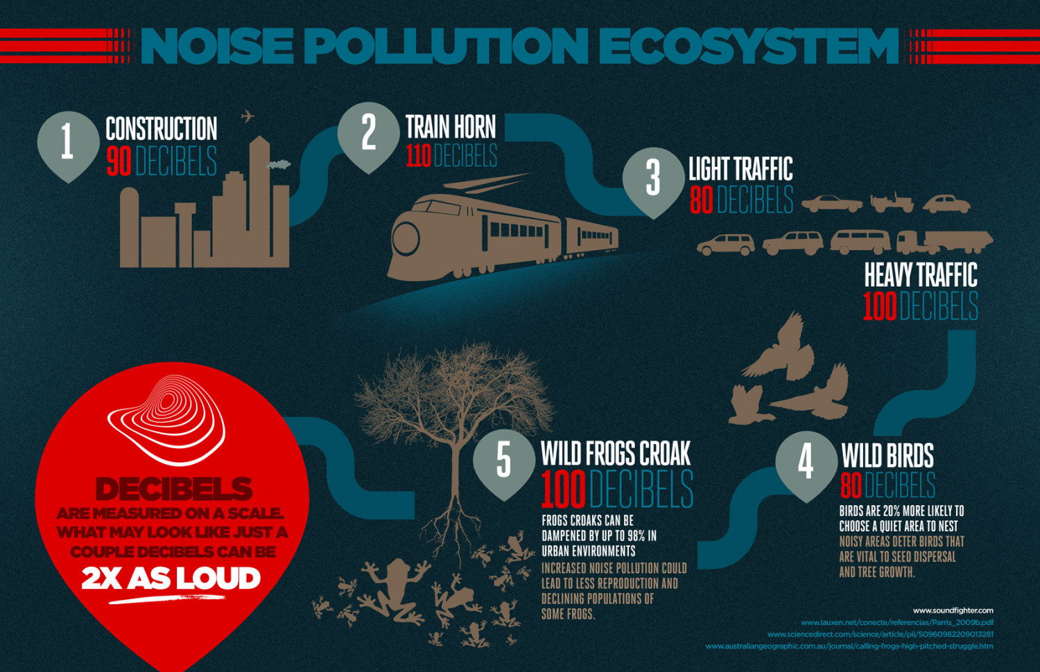 The Noise Pollution Ecosystem Infographic