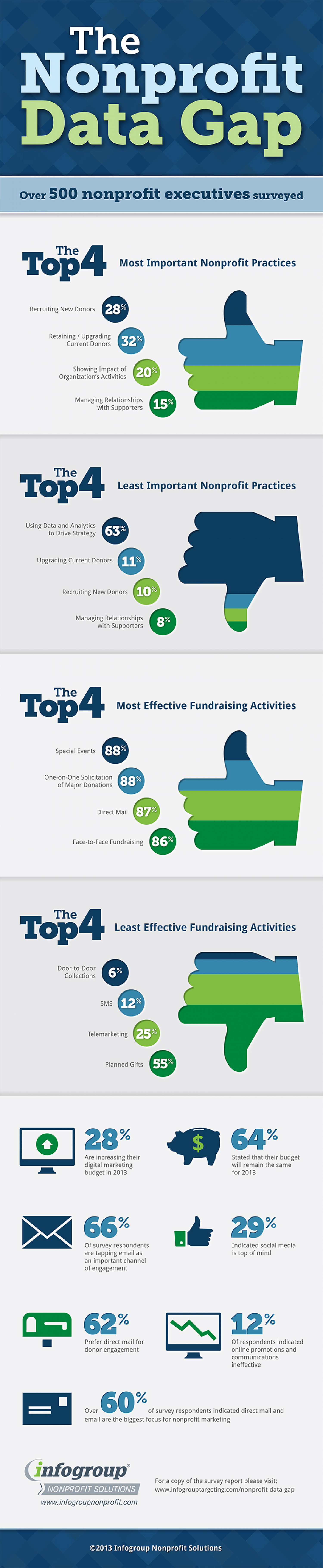 The Nonprofit Data Gap Infographic