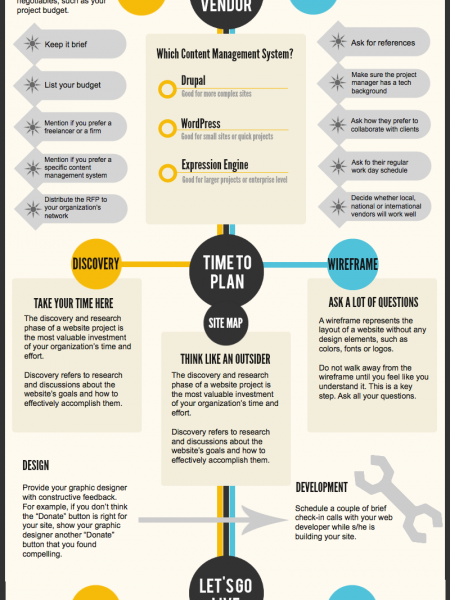 The Nonprofit Website Project Handbook Infographic
