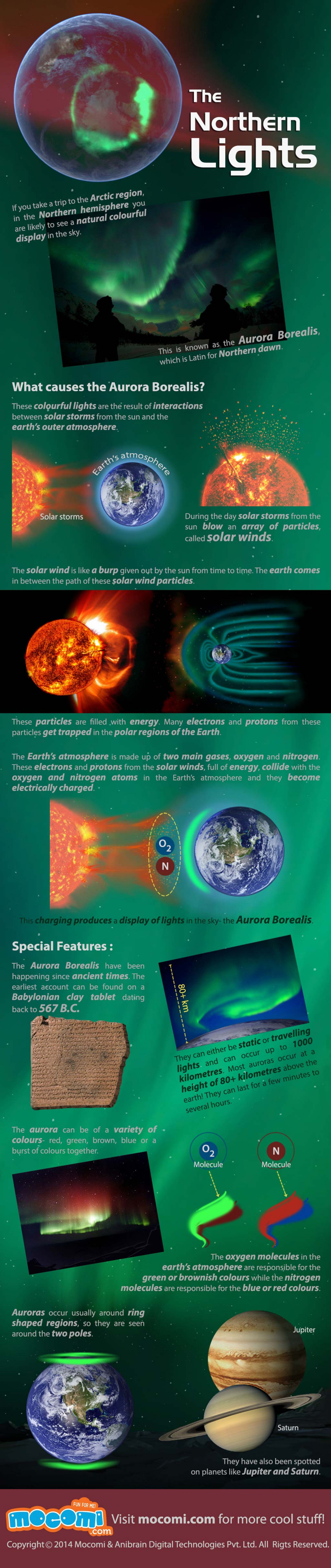 The Northern Lights Infographic