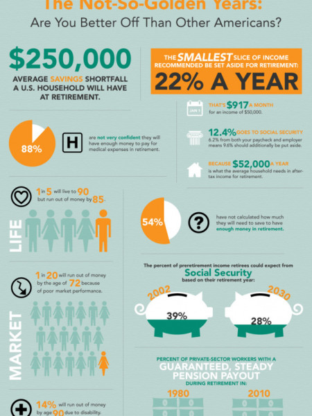 The Not So Golden Years: Are you Beter off than Other Americans? Infographic