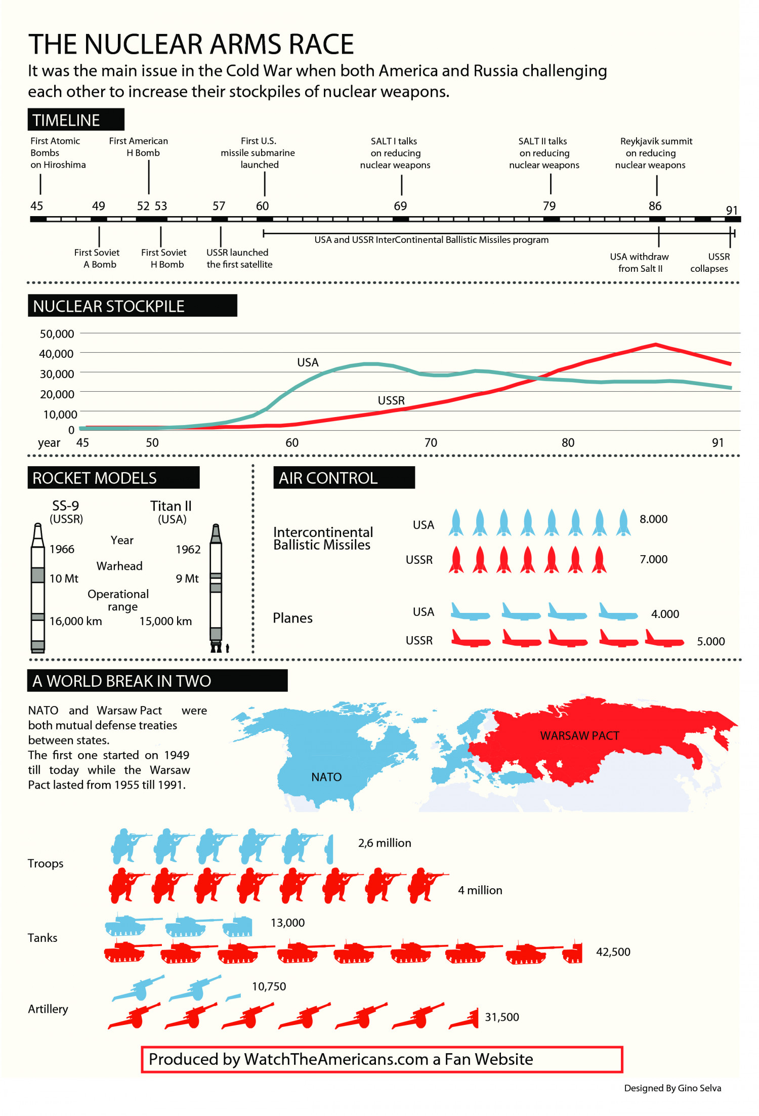 The Nuclear Arms Race Infographic