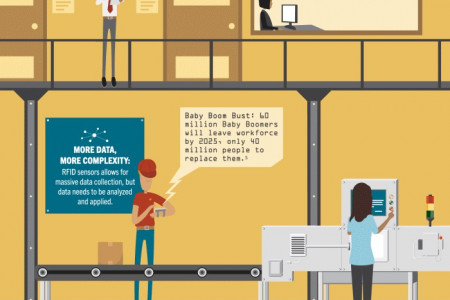 The Numbers & Trends That Make Logistics A Great Opportunity Infographic