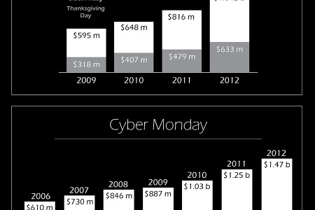 The Numbers behind Black Friday Infographic