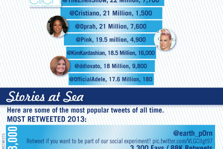 The numbers behind Twitter Infographic
