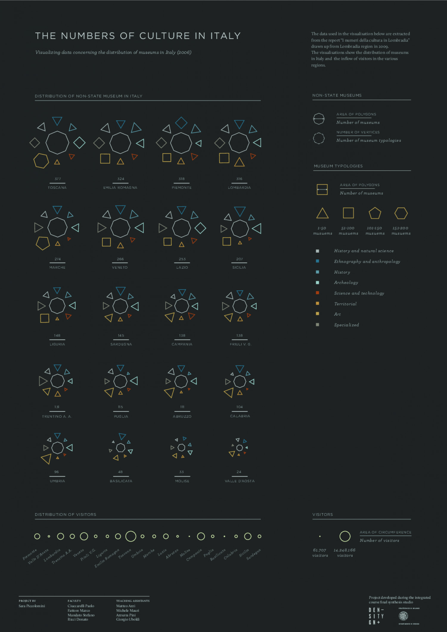 The Numbers of Culture in Italy Infographic