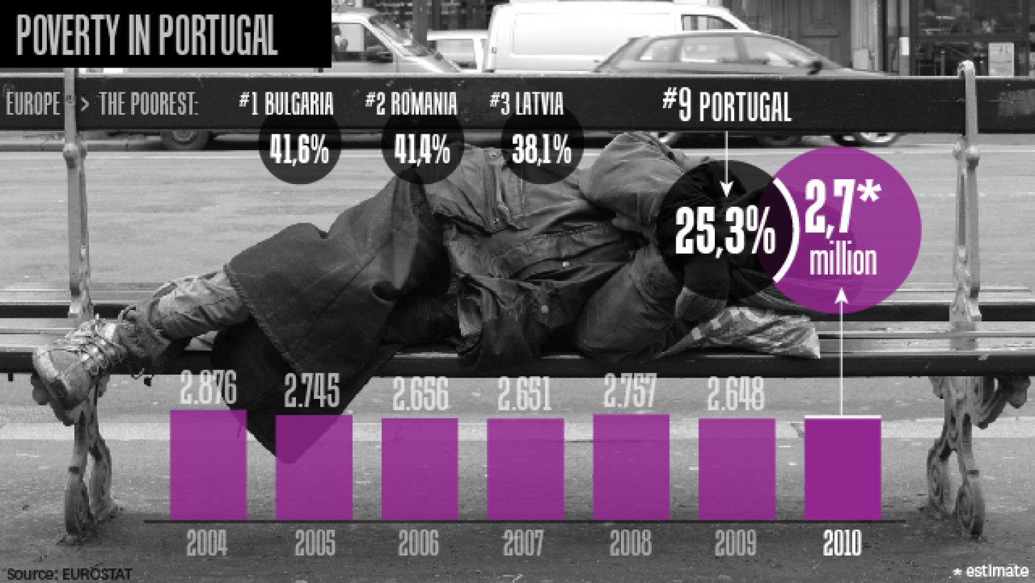The numbers of poverty in Portugal Infographic