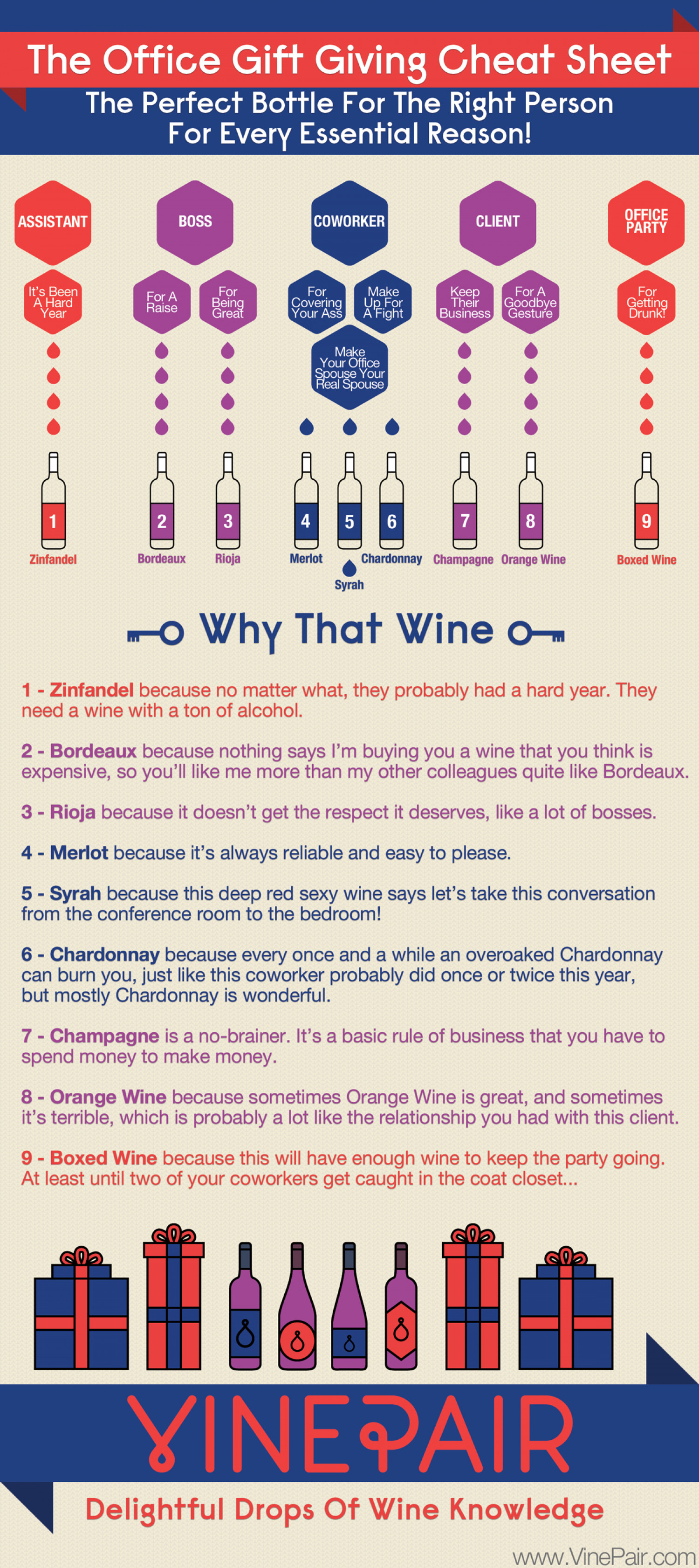 The Office Gift Giving Cheat Sheet For Wine Infographic