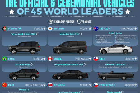 The Official & Ceremonial Vehicles of 45 World Leaders Infographic