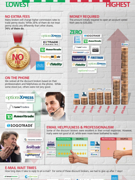 Discount Brokers Infographic