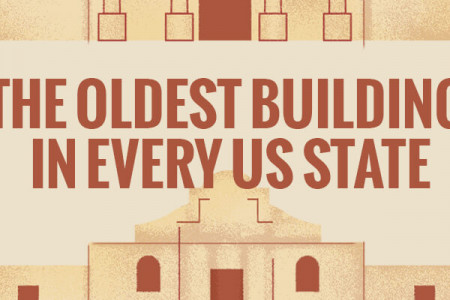 The Oldest Building in Every US State Infographic