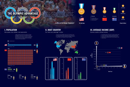 The Olympic  Advantage Infographic
