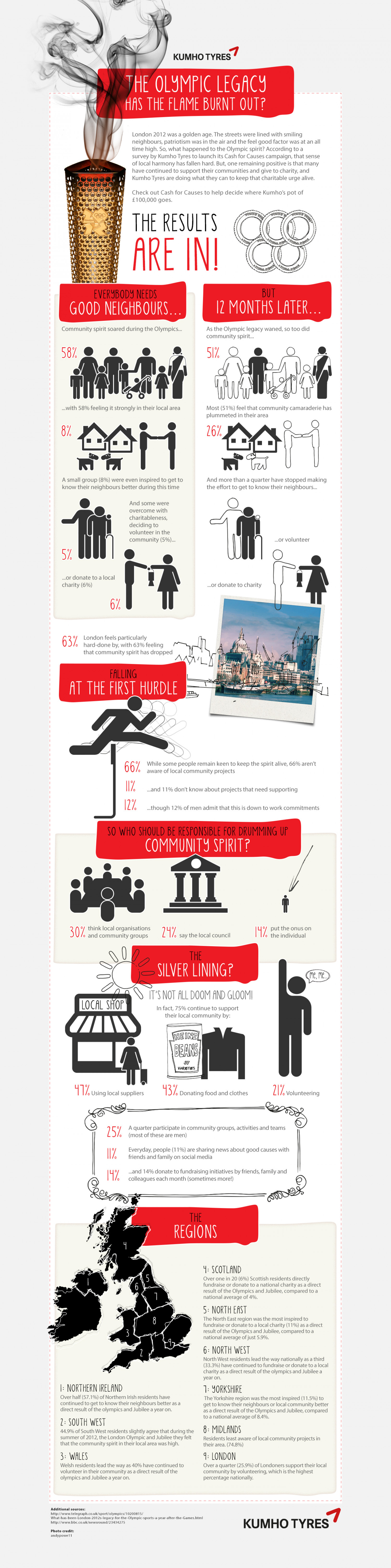 The Olympic Legacy. Has the flame burnt out? Infographic