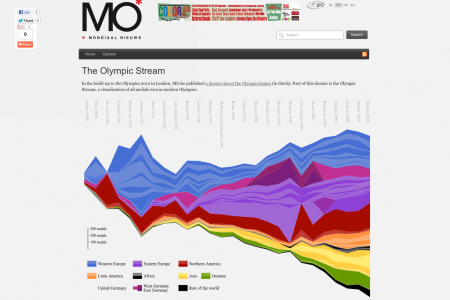 The Olympic Stream Infographic