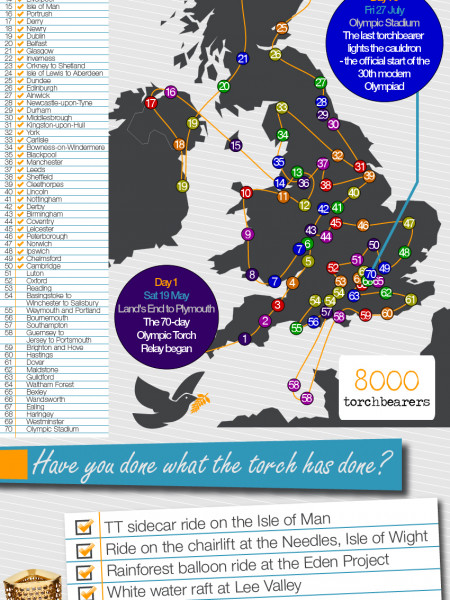 The Olympic Torch Relay Infographic