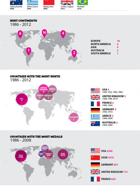 The Olympics Infographic Infographic