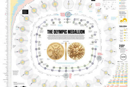 The Olypmic Medallion Infographic