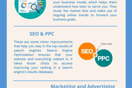 The One-Stop Solution When Needing A Digital Agency In Australia Infographic