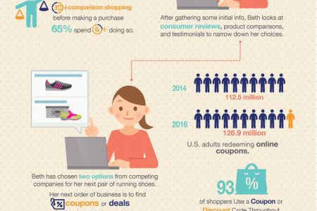 The Online Buyer's Journey Infographic