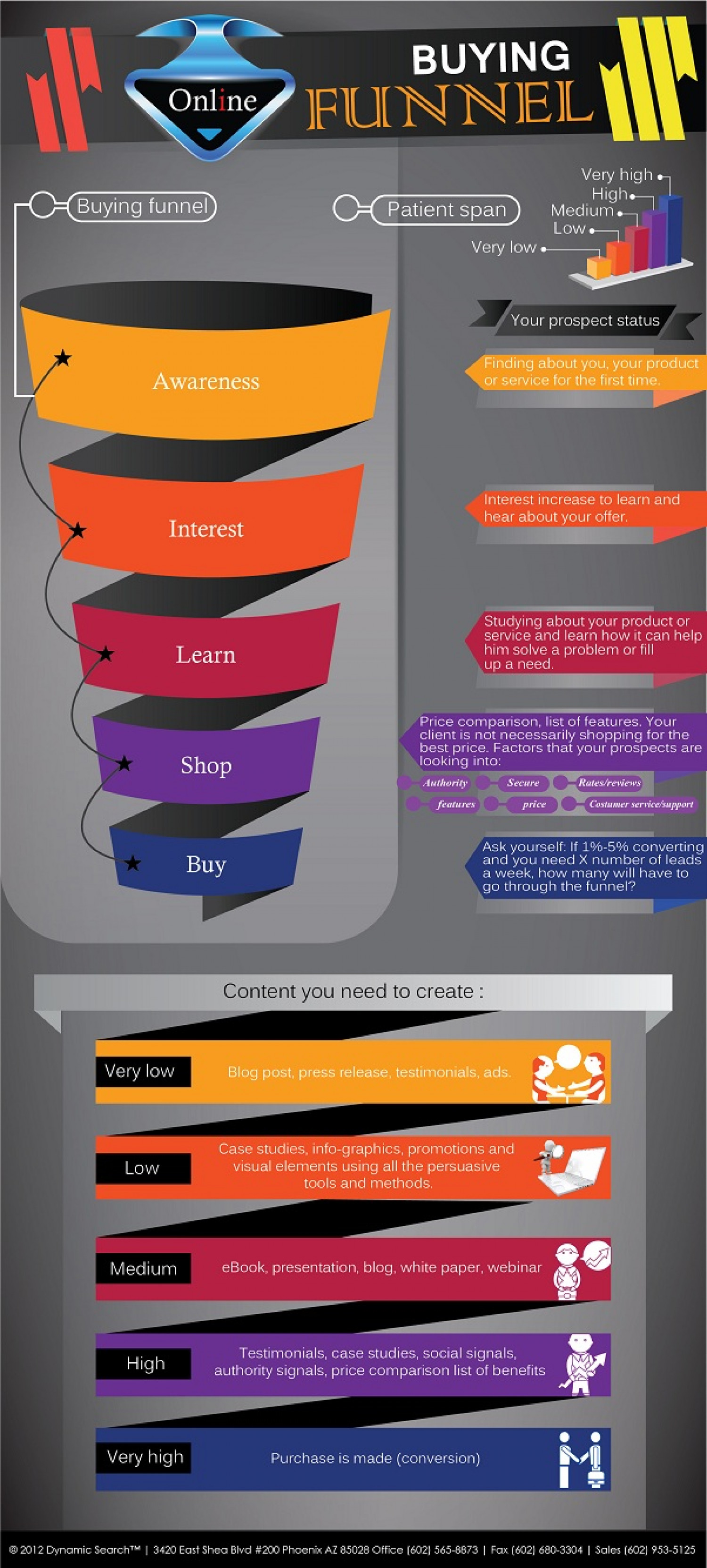 The Online Buying Funnel Infographic