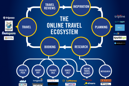 The Online Travel Ecosystem Infographic