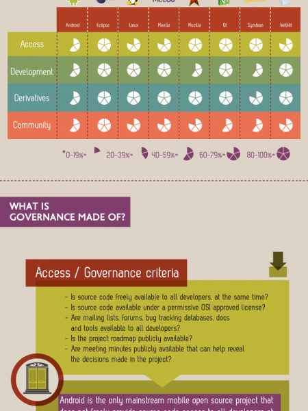 The Open Governance Index Infographic