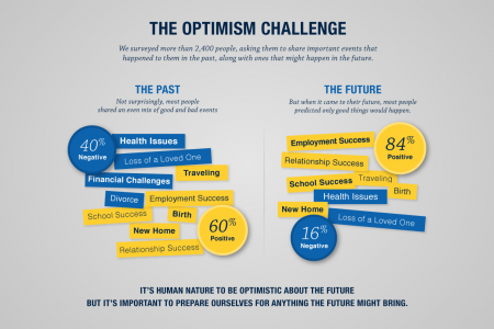The Optimism Challenge Infographic