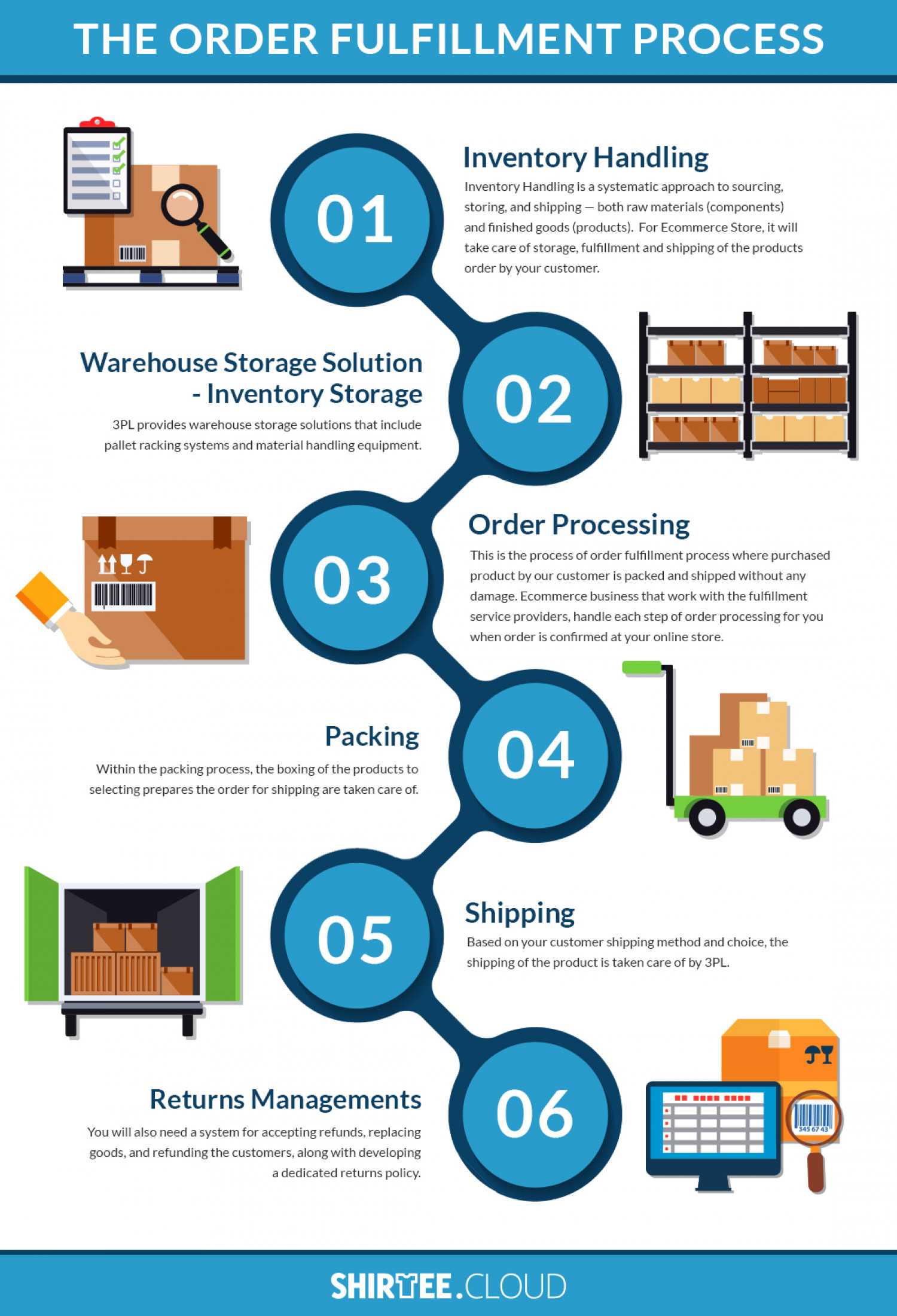 The Order Fulfillment Process Infographic