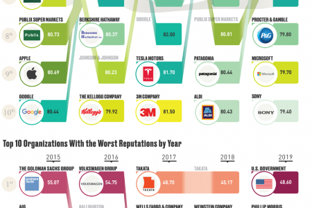 The Organizations With the Best and Worst Reputations in the Past Five Years  Infographic