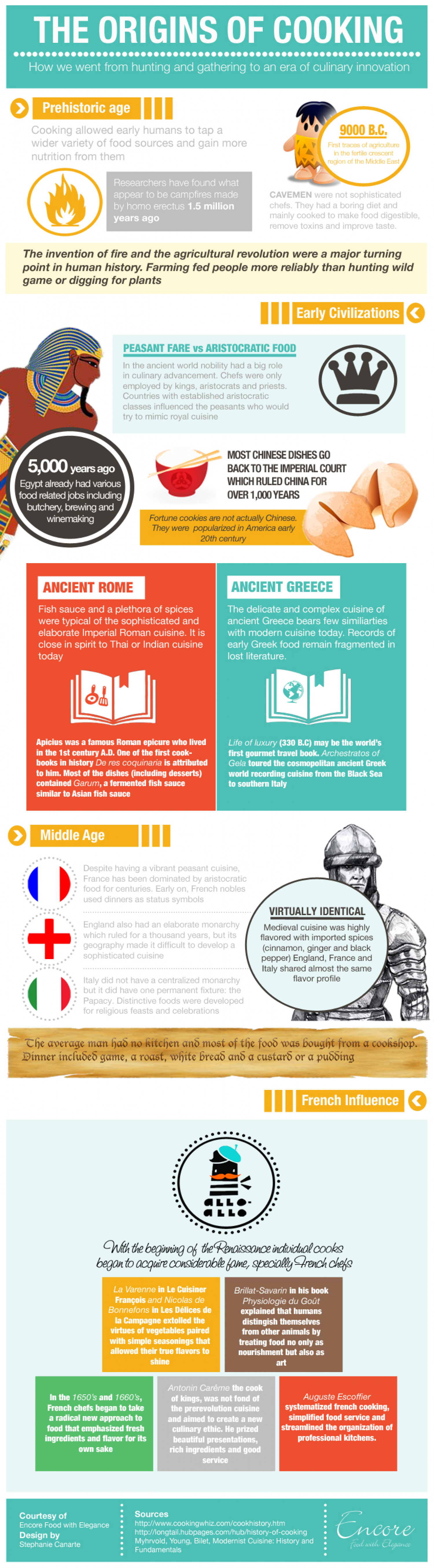 The Origins of Cooking Infographic