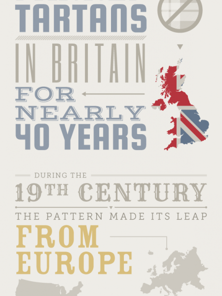 The Origins of Southern Style: Plaid Infographic