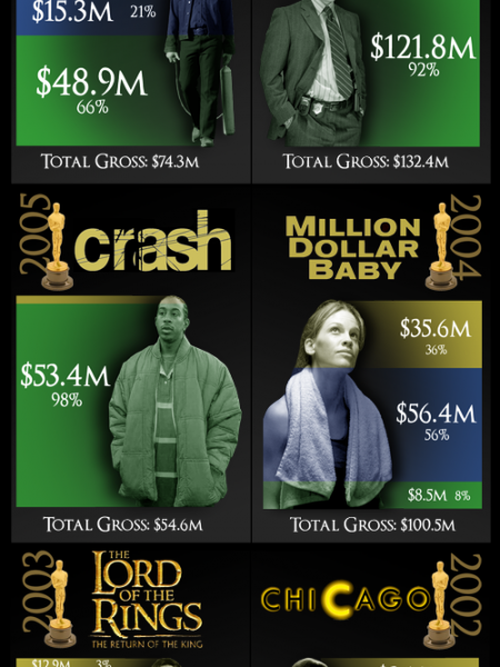 The Oscar Box Office Effect Infographic