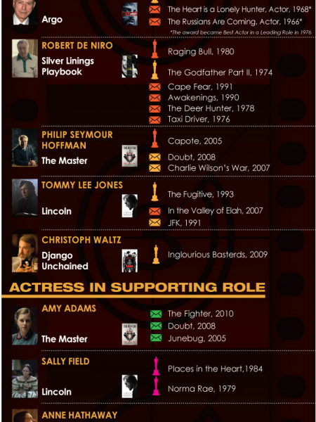 The Oscars 2013 Yearbook Infographic