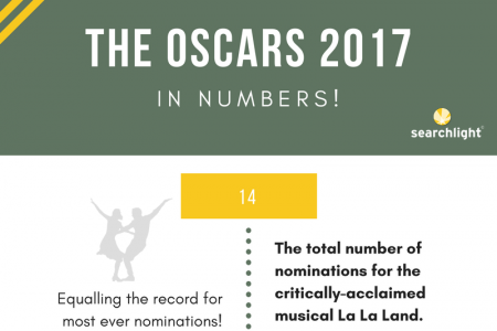 The Oscars 2017 - In Numbers! Infographic
