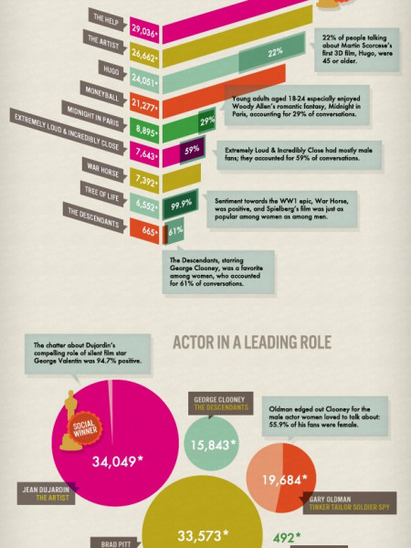 The Oscars: Social Goes to the Movies Infographic