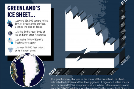 The Other Arctic Crisis: Greenland's Meltdown Infographic