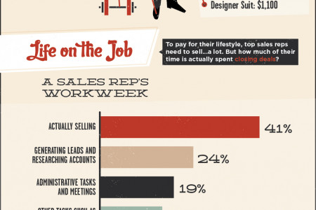 THE OTHER COST OF SALES Infographic