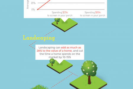 The Outdoor Renovations Projects with the Highest Return on Investment Infographic