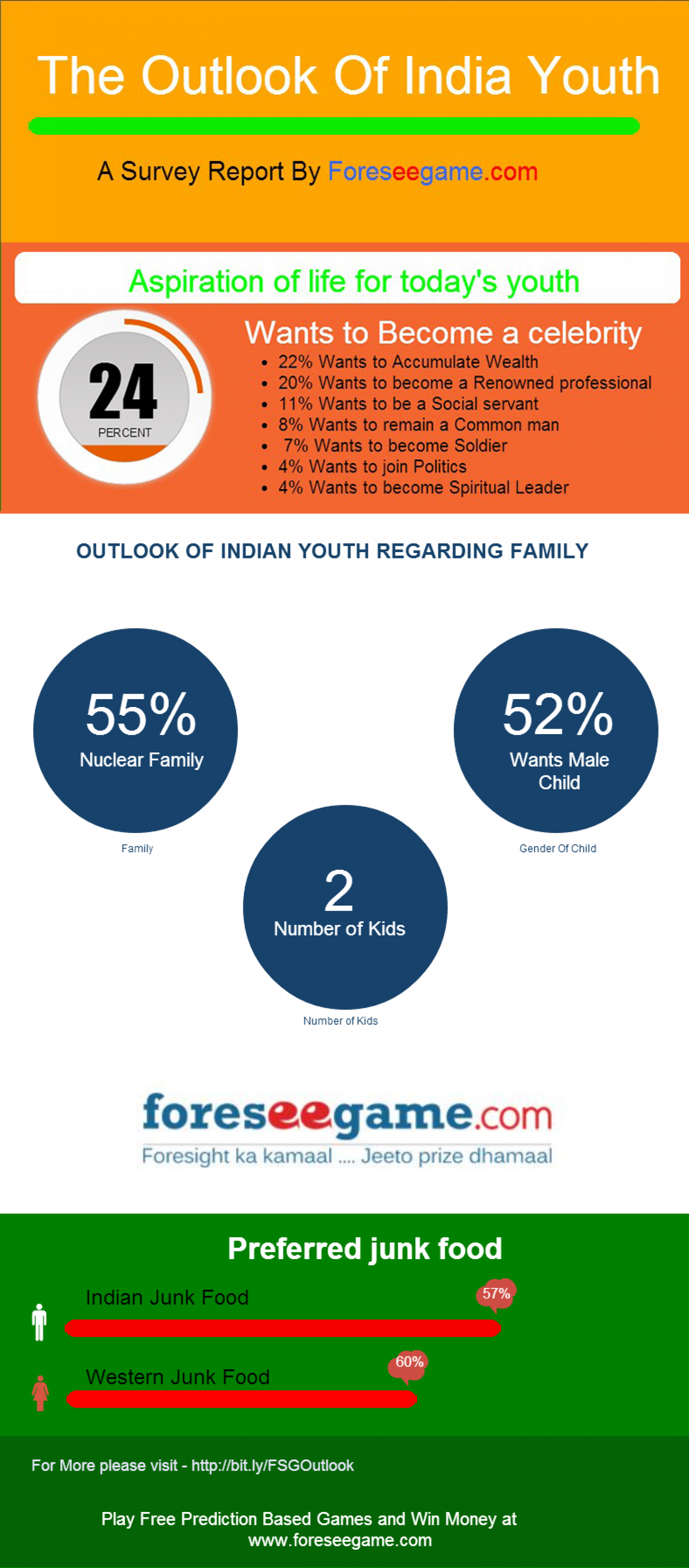 indian youth survey perspective National survey a youth perspective on elder abuse a helpage india research report elder abuse: the indian youth speaks out 2 contents page number introduction 3.