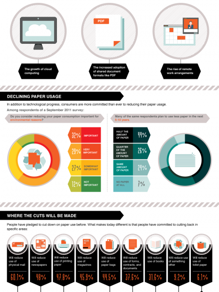 The Paperless Office: Why It Hasn't Happened (And Why It's Going To) Infographic