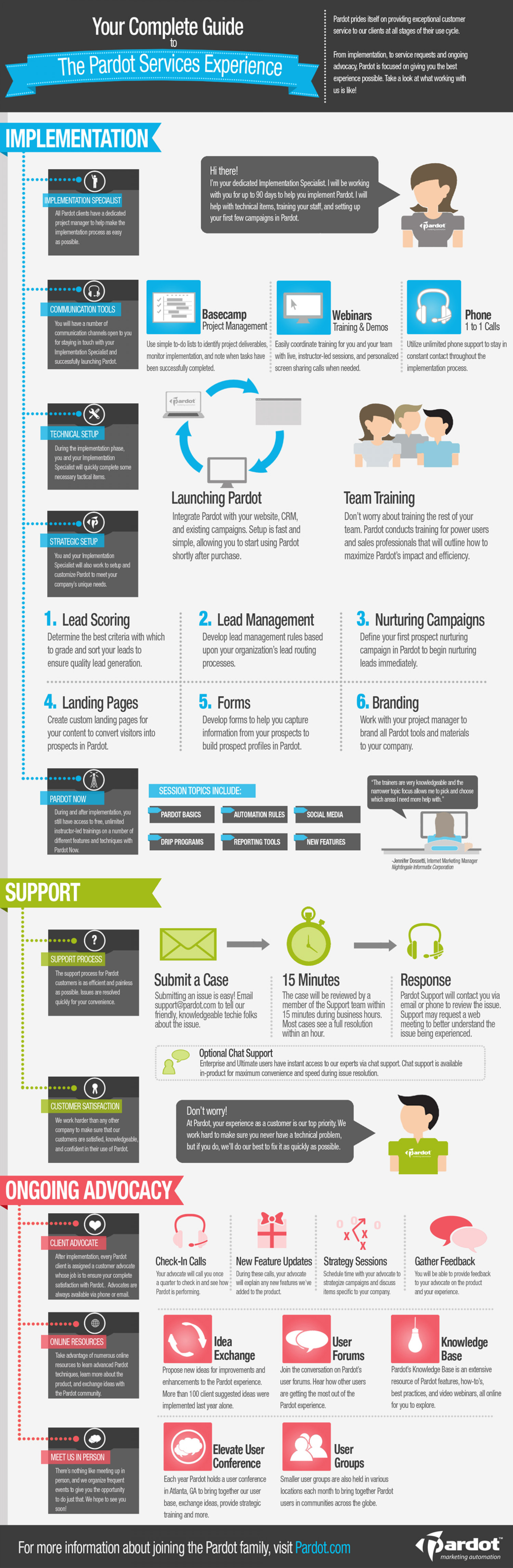 The Pardot Services Experience Infographic