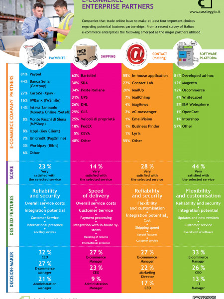 The partners of e-commerce companies Infographic