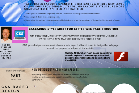 The Past & Present of Web Design Infographic