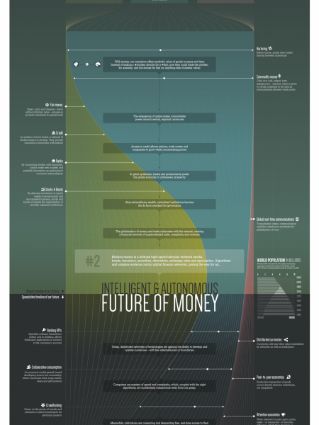 The past, present and future of money  Infographic