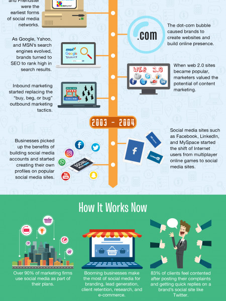 The Past, Present, and Future of Social Media Marketing Infographic