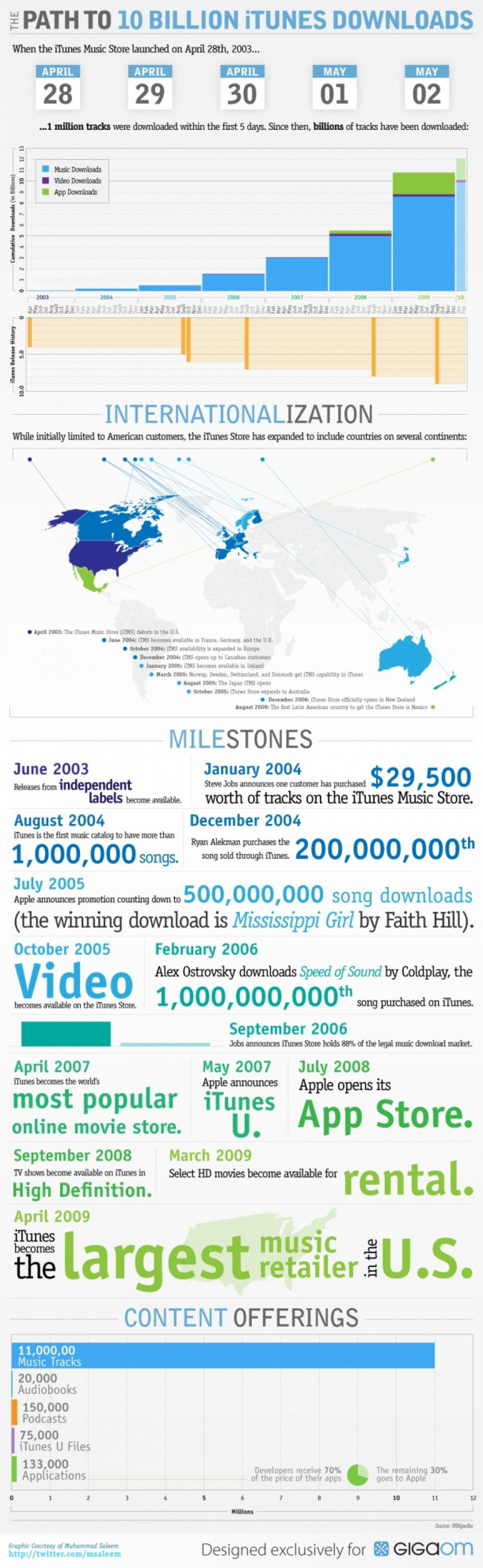 The Path to 10 Billion iTunes Downloads Infographic