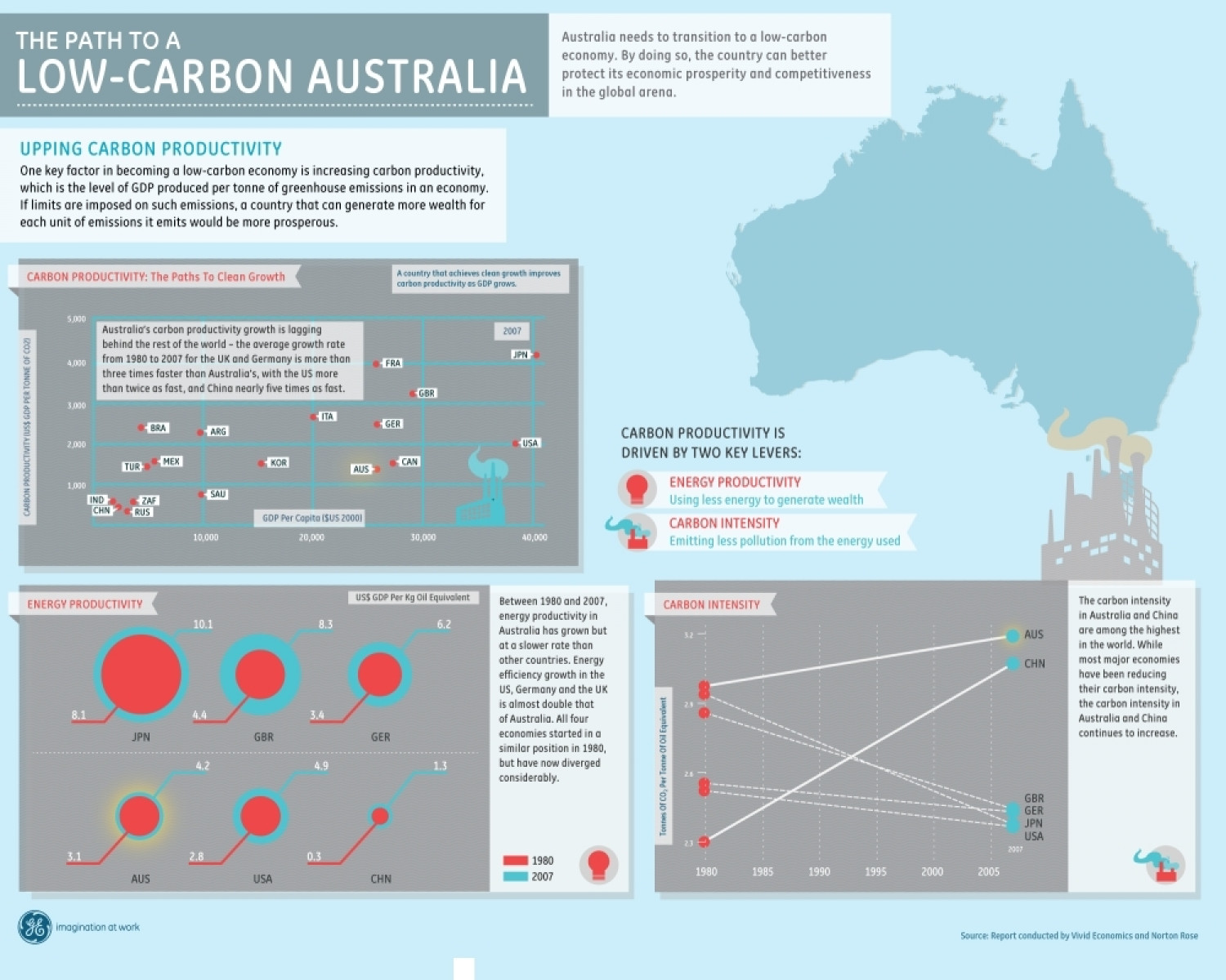 The Path to a Low-Carbon Australia Infographic